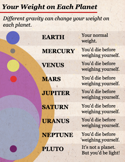 Your weight on each planet